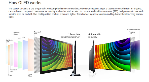 OLED VS LED LCD HDTV