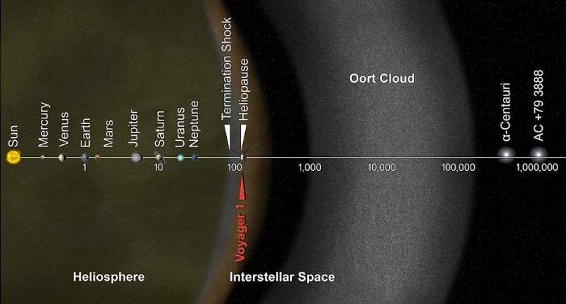 Solar System in logarithmic scale