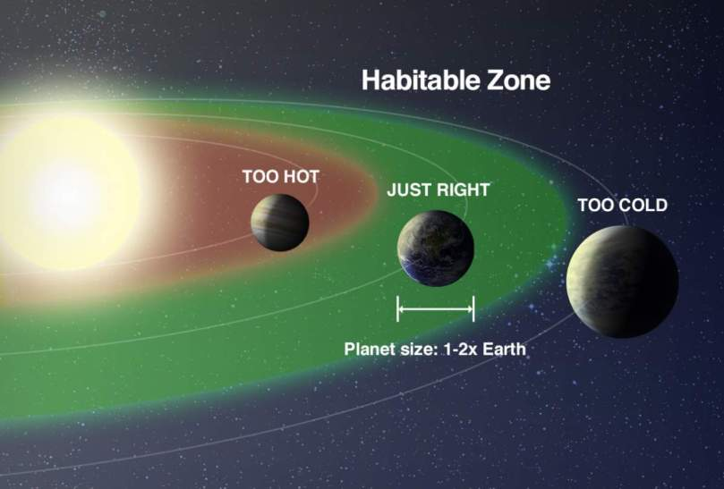 Habitable Zone of a Star