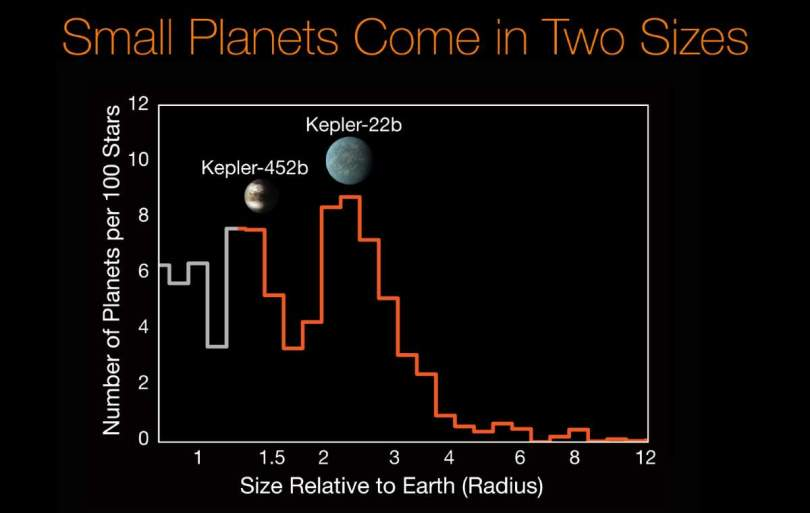 Small planets come in two sizes