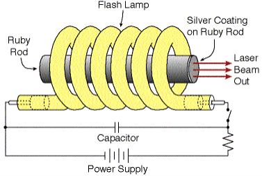 Laser Tube 2