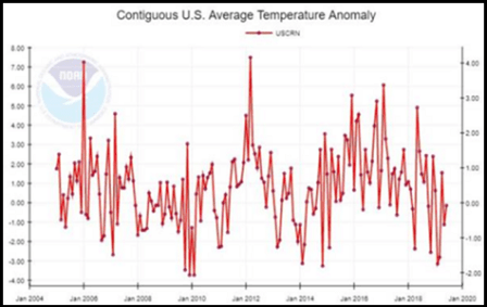 US Average Temp
