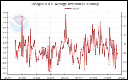 US Average Temp
