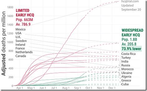 HCQ Plot Chart