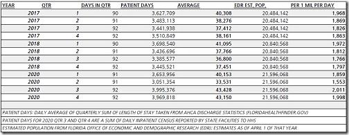 Florida HHS Covid Statistics