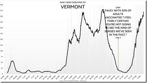 Vermont Delta Infections