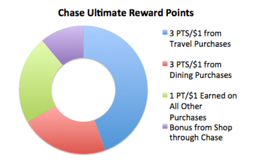 How To Maximize Your Money With The Chase Sapphire Reserve