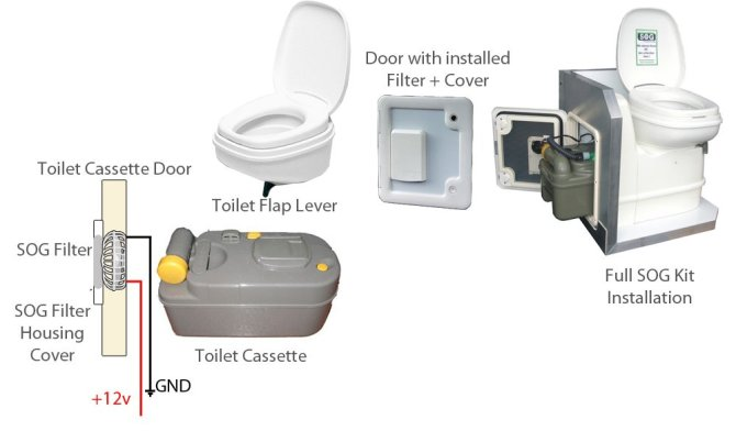 repairing a motorhome thetford toilet sog unit without