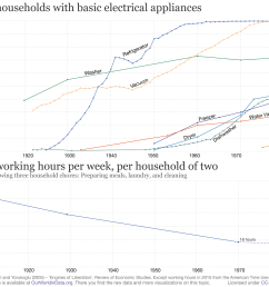share of us households with basic electrical appliances with working hours 2 [ 3000 x 2100 Pixel ]