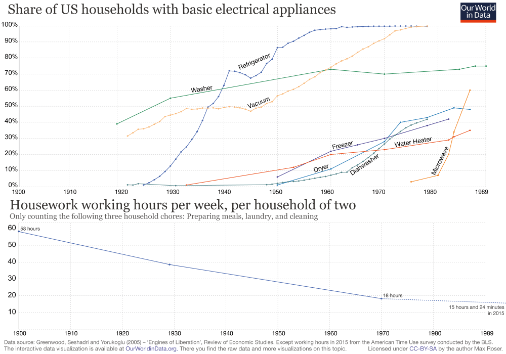 medium resolution of share of us households with basic electrical appliances with working hours 2