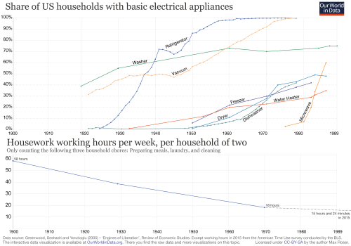 small resolution of share of us households with basic electrical appliances with working hours 2