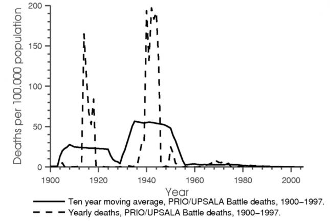 Muertes en batallas internacionales por cada 100,000 (siglo XX) - Acemoglu0