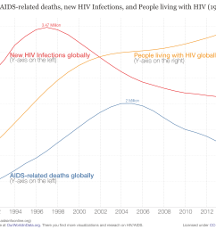 global number of aids related deaths new hiv infections and people living with hiv 1990 2015  [ 3000 x 2100 Pixel ]
