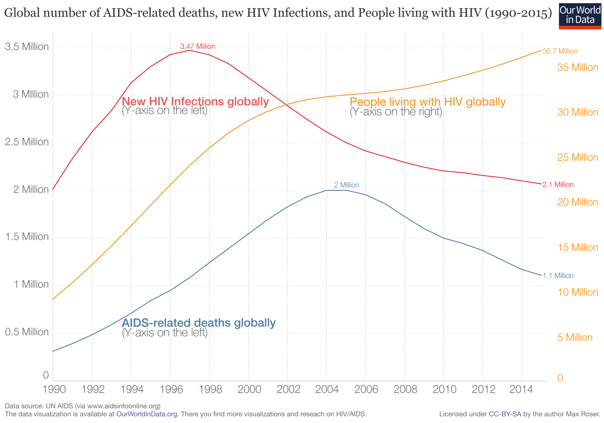 hight resolution of global number of aids related deaths new hiv infections and people living with hiv 1990 2015