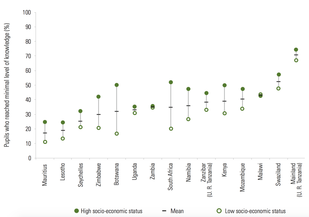 medium resolution of percentage of grade 6 pupils who achieved minimal level of hiv and aids knowledge by socio