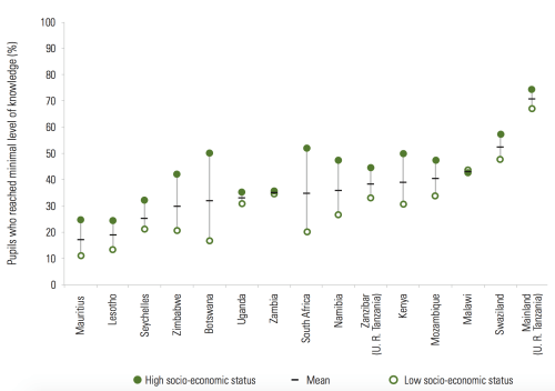 small resolution of percentage of grade 6 pupils who achieved minimal level of hiv and aids knowledge by socio