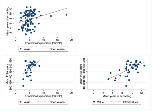 small resolution of edu outcomesvsexpenditure