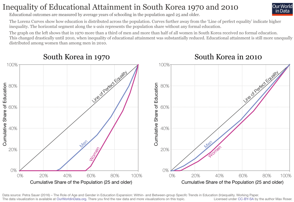 medium resolution of inequality of educational attainment in south korea 1970 and 2010