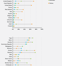 percentage of total education expenditures contributed directly by households in 30 countries grouped by country income figure 32 in the investment case  [ 1664 x 2082 Pixel ]