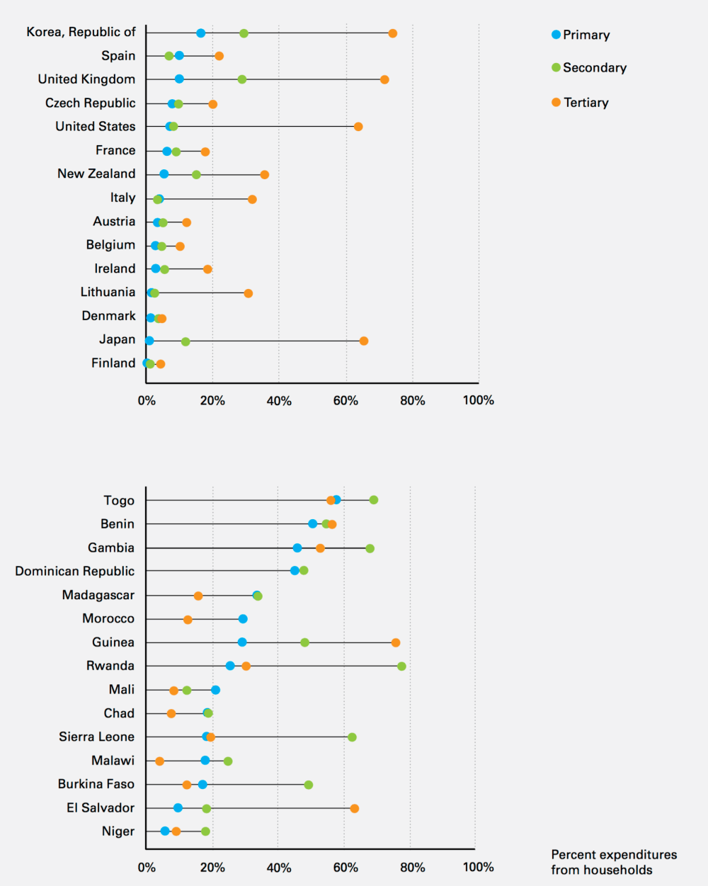 medium resolution of percentage of total education expenditures contributed directly by households in 30 countries grouped by country income figure 32 in the investment case