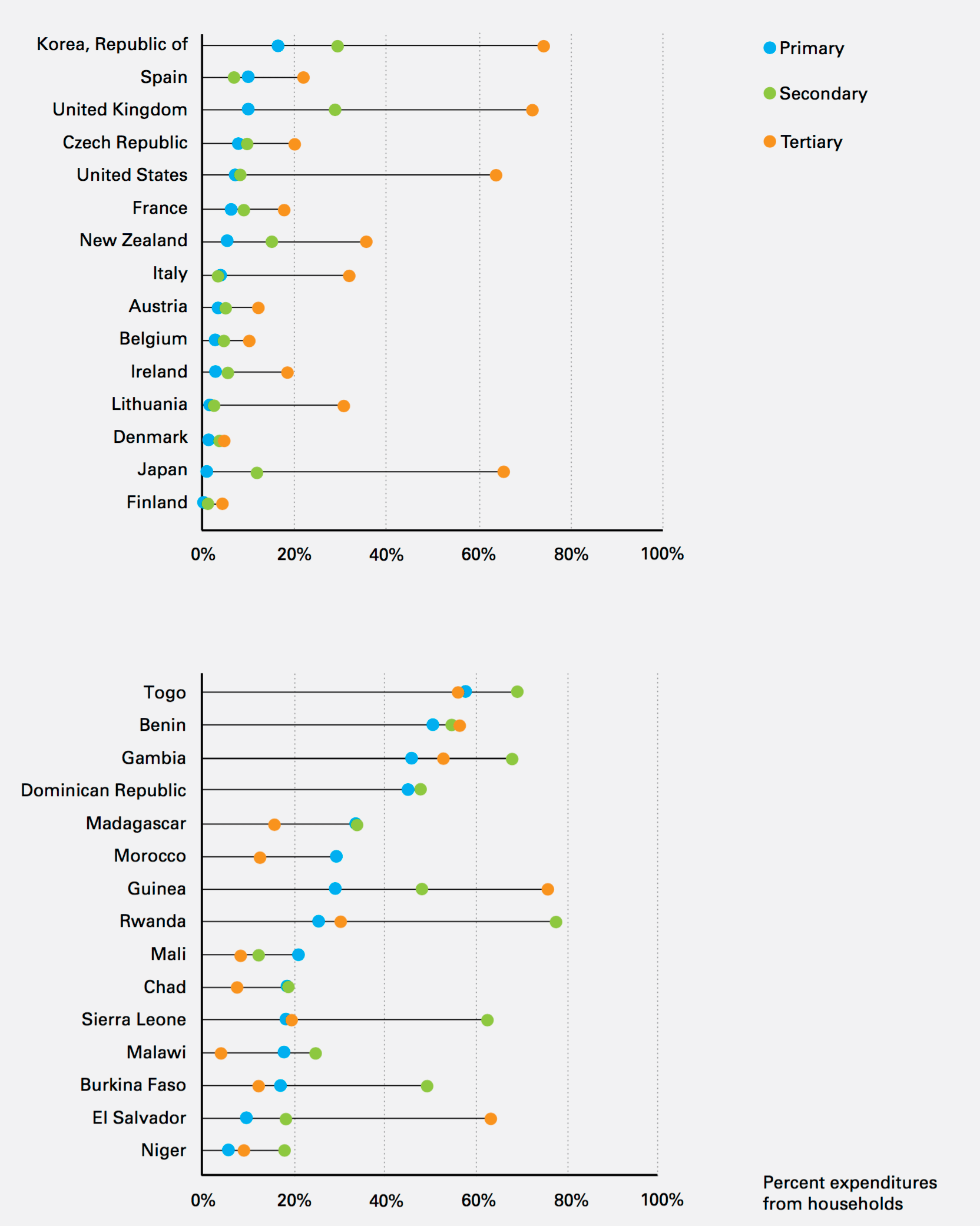 hight resolution of percentage of total education expenditures contributed directly by households in 30 countries grouped by country income figure 32 in the investment case