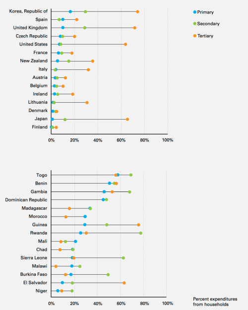 small resolution of percentage of total education expenditures contributed directly by households in 30 countries grouped by country income figure 32 in the investment case