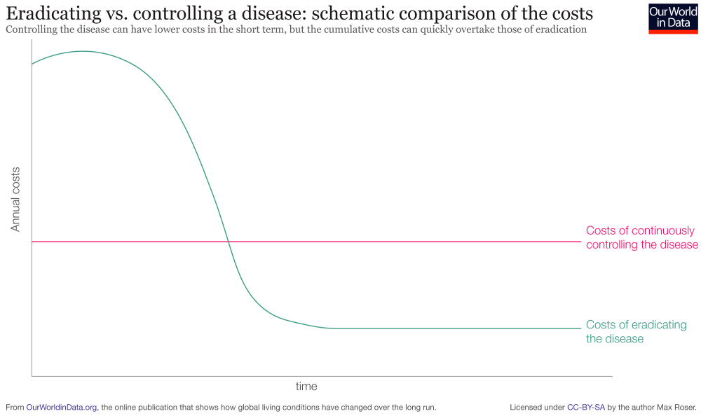 medium resolution of costs of controlling vs eradicating a disease 1