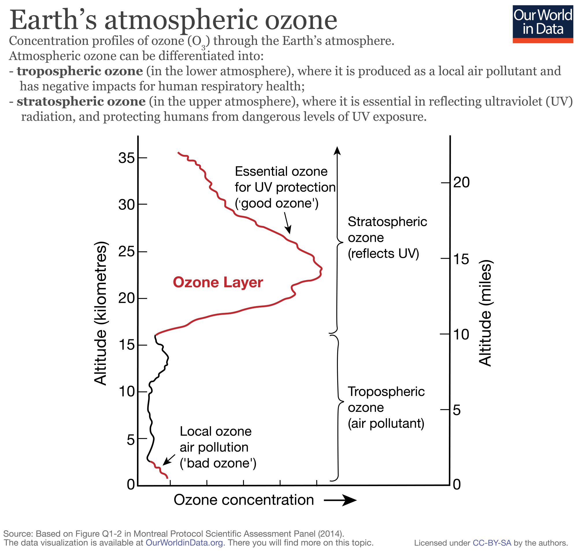 hight resolution of ozone zones in atmosphere 01