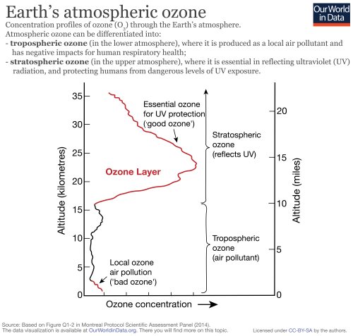 small resolution of ozone zones in atmosphere 01