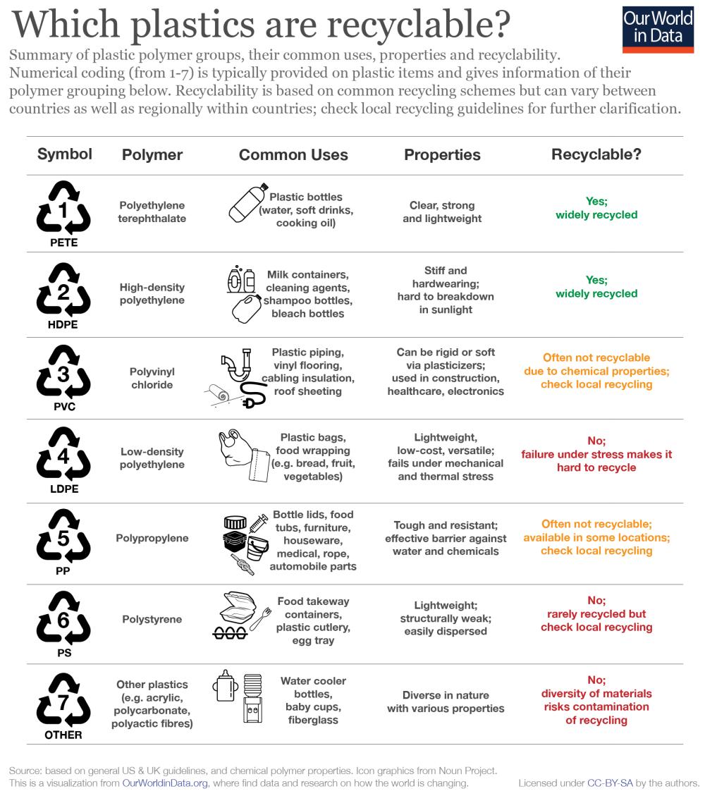 medium resolution of plastics by polymer type 01