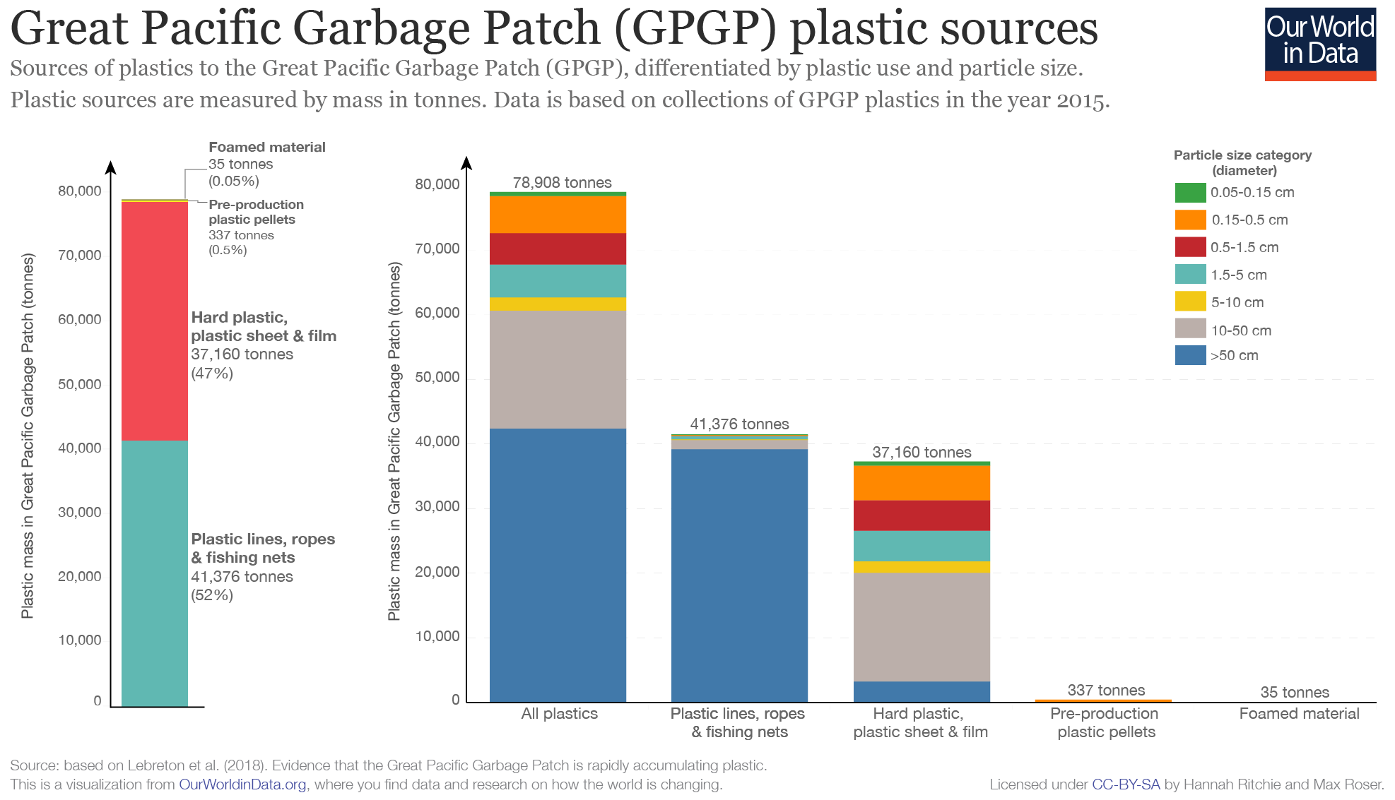 hight resolution of great pacific garbage patch