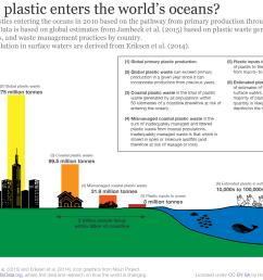 plastic production to ocean input [ 1914 x 1296 Pixel ]