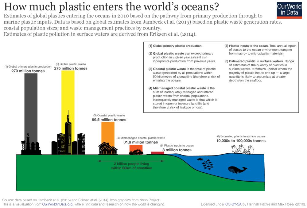 medium resolution of plastic production to ocean input