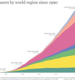 internet users by world region [ 3000 x 2100 Pixel ]