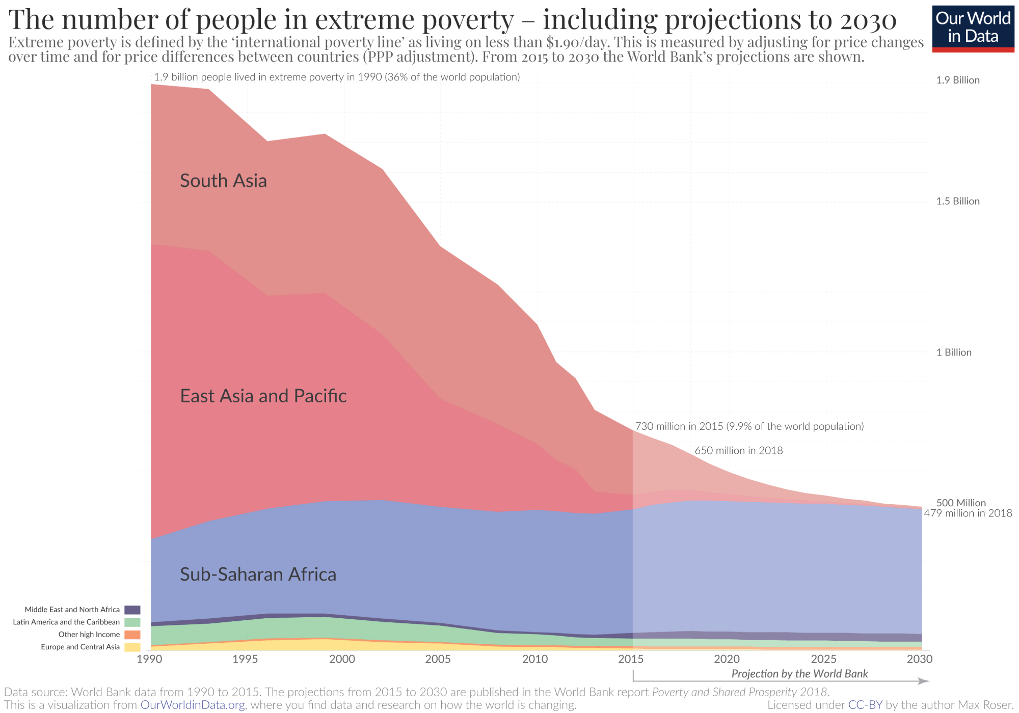 hight resolution of extreme poverty projection by the world bank to 2030