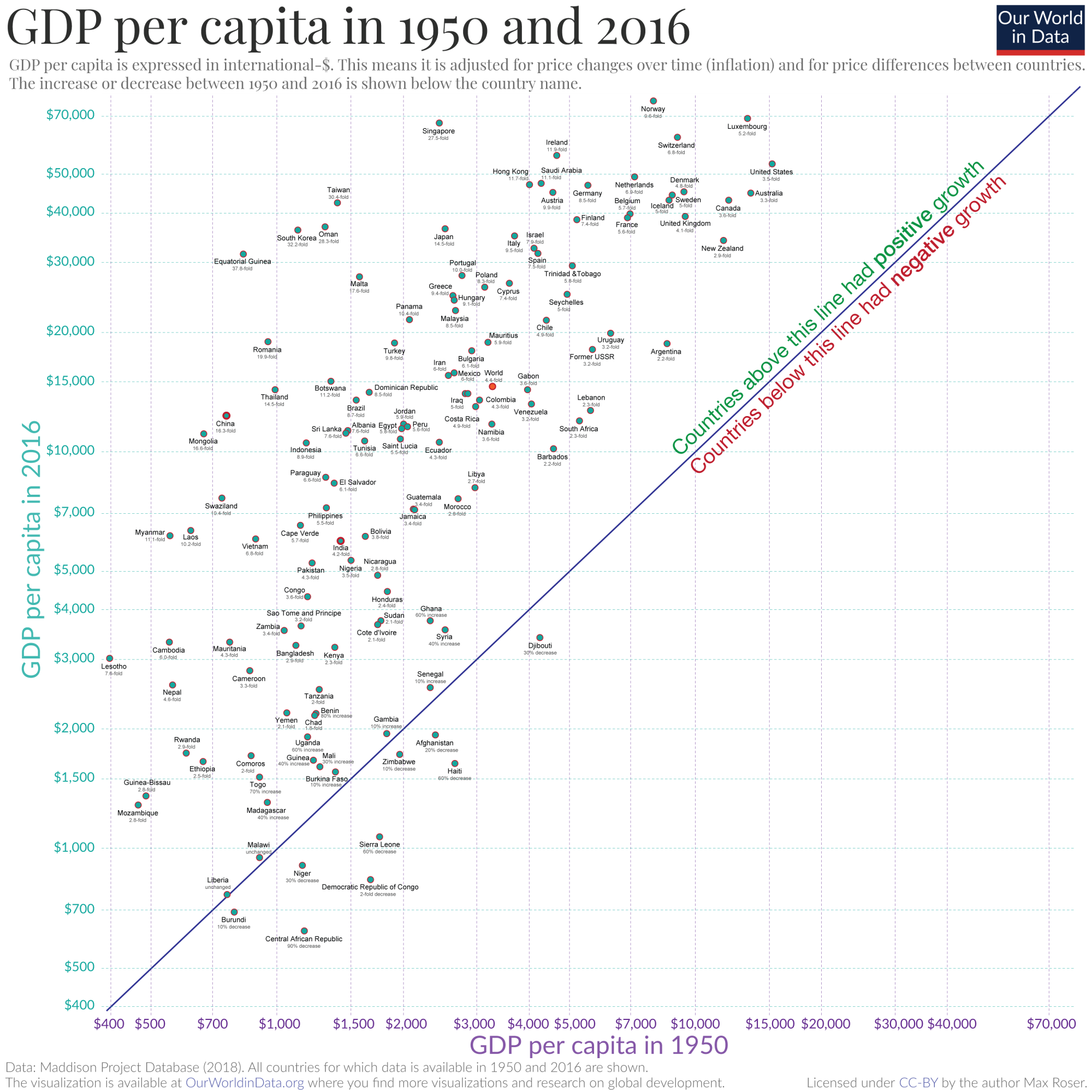 hight resolution of  gdp per capita expressed in international u s dollars adjusted for inflation and price differences between countries chart harry stevens axios