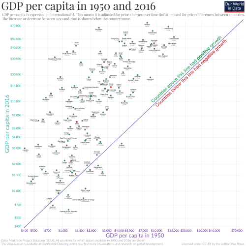 small resolution of  gdp per capita expressed in international u s dollars adjusted for inflation and price differences between countries chart harry stevens axios