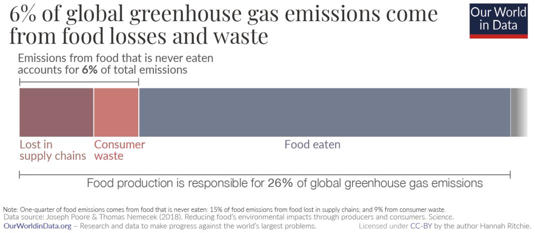 Ghg emissions from food waste poore nemecek