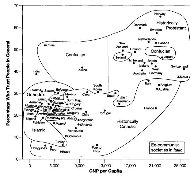 The Relationship Between Trust and Economic Performance –Beinhocker (2006)