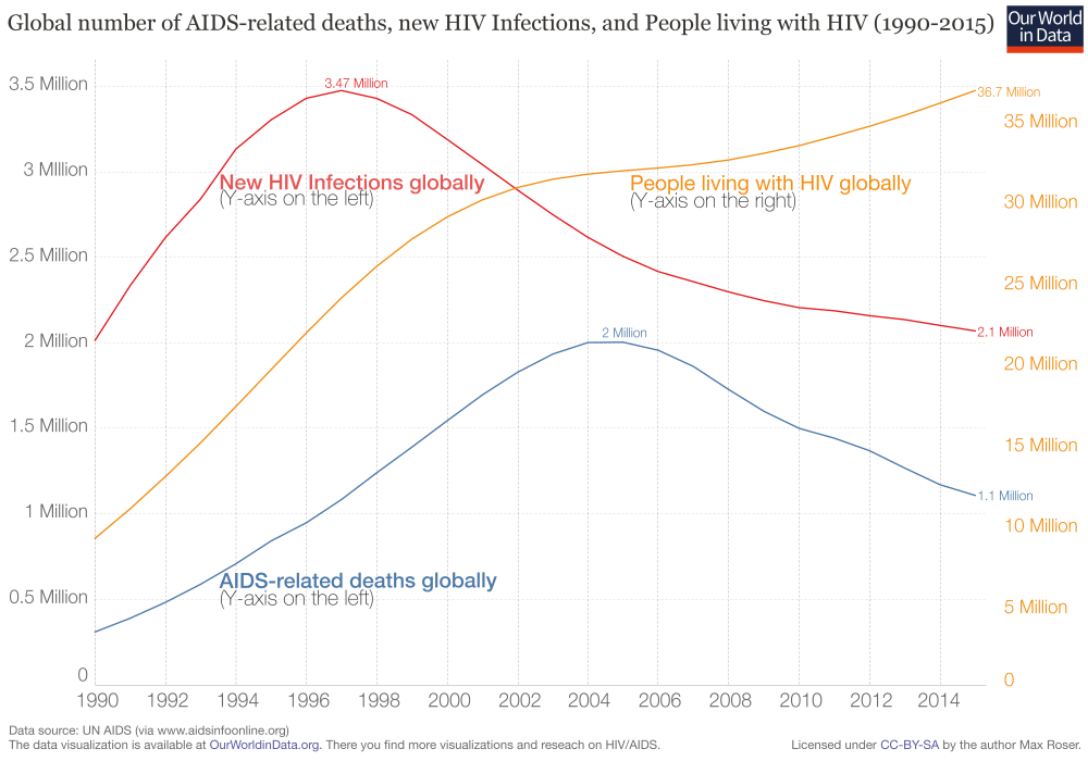 medium resolution of global number of aids related deaths new hiv infections and people living with hiv 1990 2015