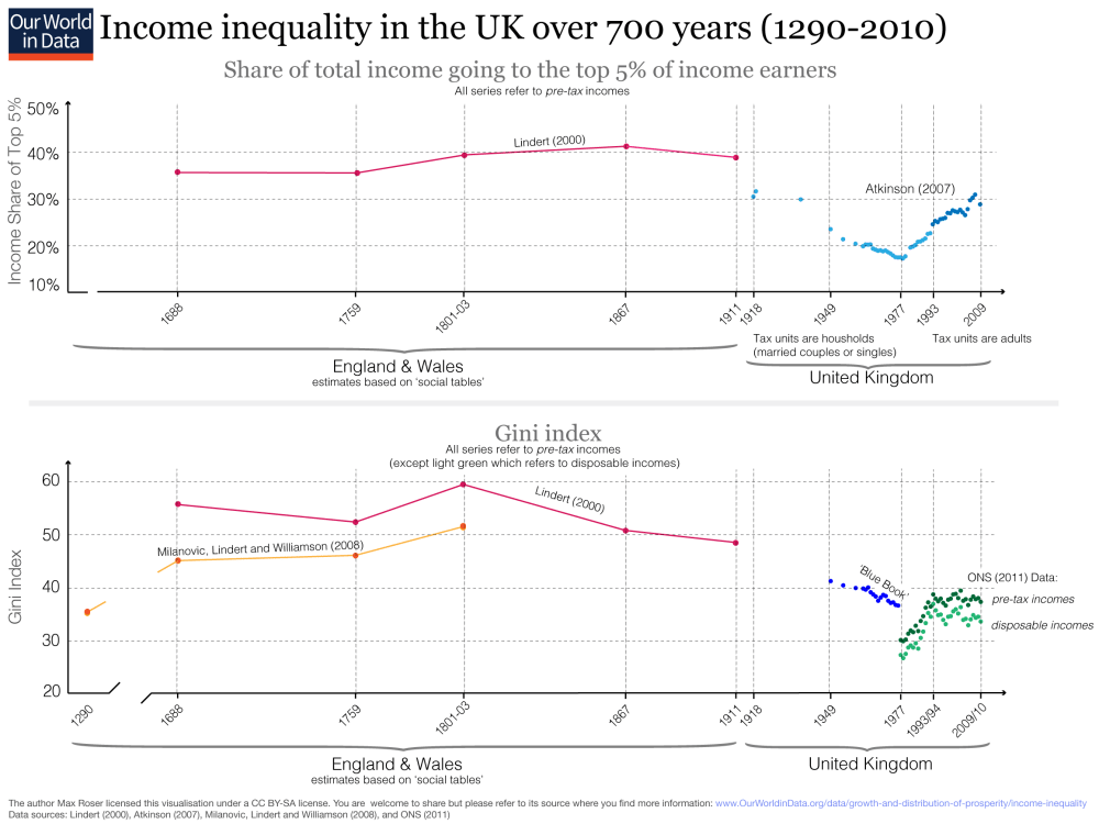 medium resolution of more than 700 years of income inequality in the uk measured via income share of the top 5 and gini 1980 2010