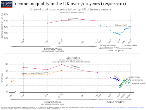 small resolution of more than 700 years of income inequality in the uk measured via income share of the top 5 and gini 1980 2010
