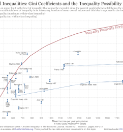 pre industrial inequalities gini coefficients and the inequality possibility frontier [ 3000 x 2100 Pixel ]