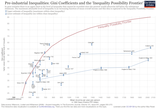 small resolution of pre industrial inequalities gini coefficients and the inequality possibility frontier
