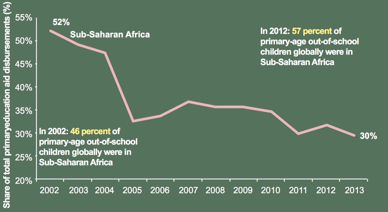 hight resolution of brookings oda eduafrica