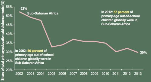 small resolution of brookings oda eduafrica