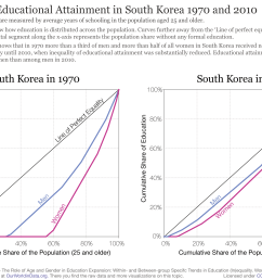 inequality of educational attainment in south korea 1970 and 2010 [ 3000 x 2063 Pixel ]