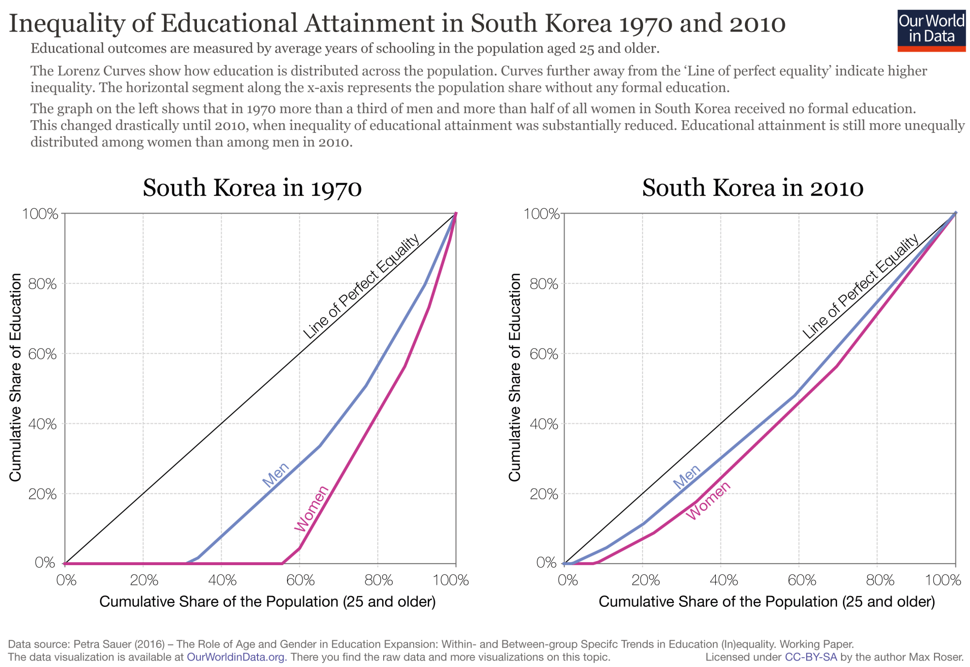 hight resolution of inequality of educational attainment in south korea 1970 and 2010