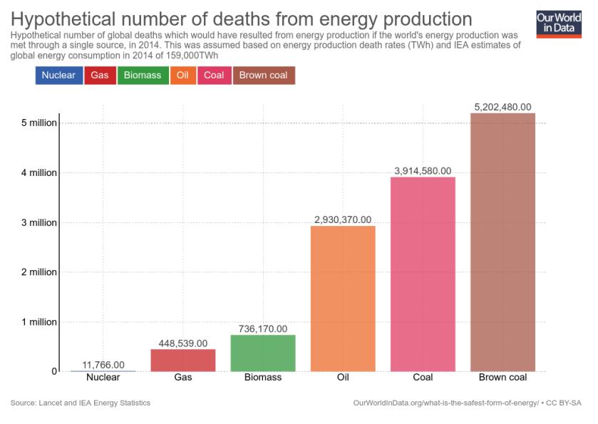"""Résultat de recherche d'images pour """"energy death from accident and"""""""