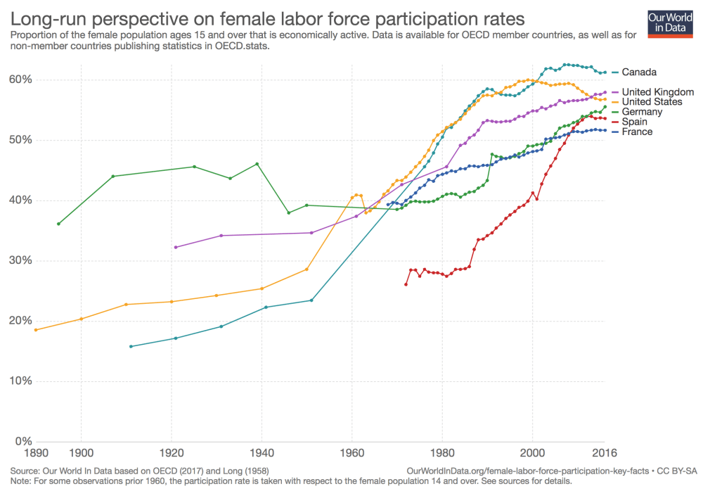 medium resolution of working women key facts and trends in female labor force participation our world in data